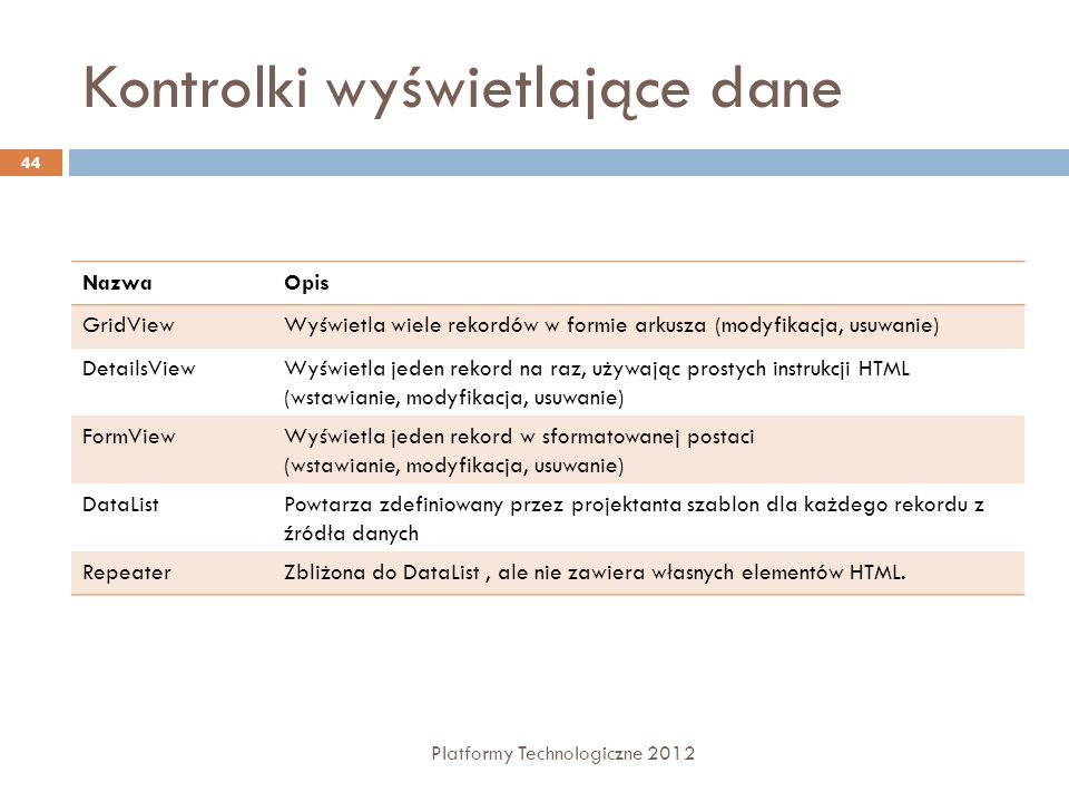 GridView Platformy Technologiczne 2012 45 Zbliżona do kontrolki DataGrid Generuje zbiór danych w postaci tabel HTML Wbudowane funkcje: sortowanie, stronicowanie, wybieranie, modyfikowanie i kasowanie Bogaty asortyment typów komórek: ImageFields, CheckBoxFields Wiele możliwości modyfikacji UI <asp:SqlDataSource ID= Employees RunAt= server ConnectionString= server=localhost;database=northwind;... SelectCommand= select lastname, firstname, title from employees />