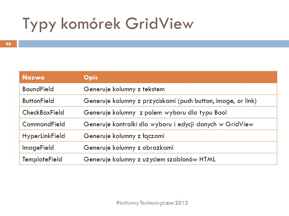 Typy komórek GridView Platformy Technologiczne 2012 47 <asp:SqlDataSource ID= Employees RunAt= server ConnectionString= server=localhost;database=northwind;... SelectCommand= select photo, lastname, firstname, title from employees /> <asp:GridView DataSourceID= Employees Width= 100% RunAt= server AutoGenerateColumns= false >