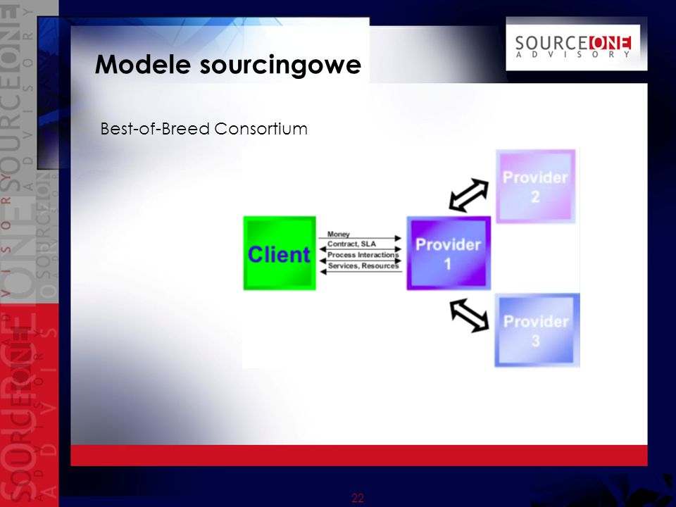23 Modele sourcingowe Insourcing
