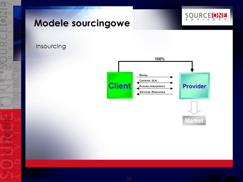 24 Modele sourcingowe Outsourcing joint venture