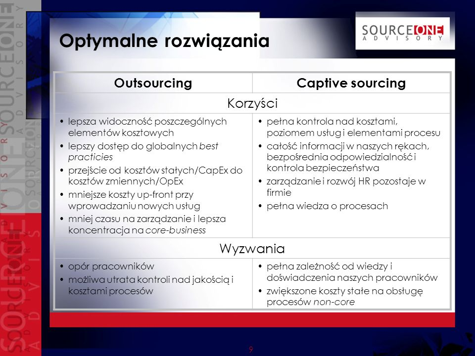 10 Pełny obraz – sourcing insourcing outsourcing partnering captive offshore nearshoreonshore selective outsourcing multisourcing out-tasking outsourced strategic outsourcing global sourcingshared services SOURCING