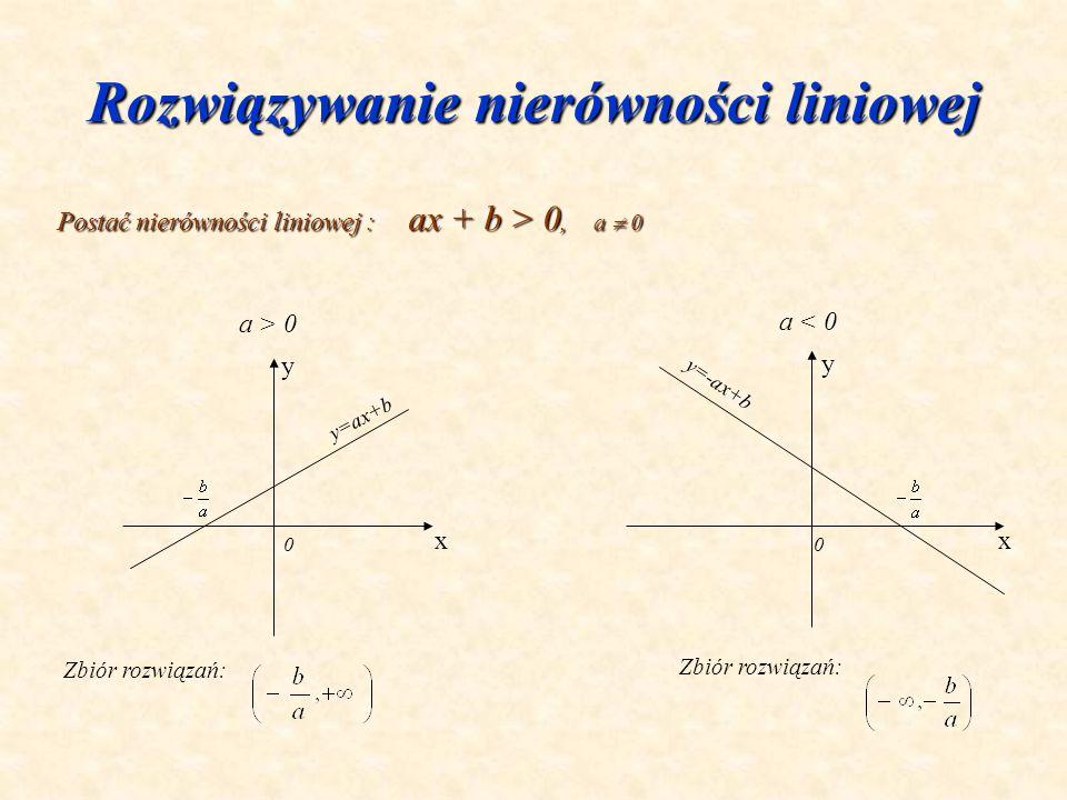 Rozwiązywanie nierówności liniowej Postać nierówności liniowej : ax + b > 0, a 0 a > 0 a < 0 y x y x Zbiór rozwiązań: y=ax+b y=-ax+b 00