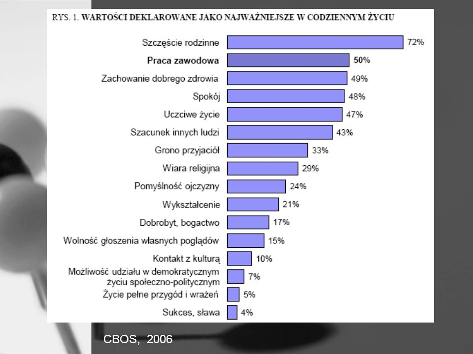 Klasyfikacje i skale zawodów