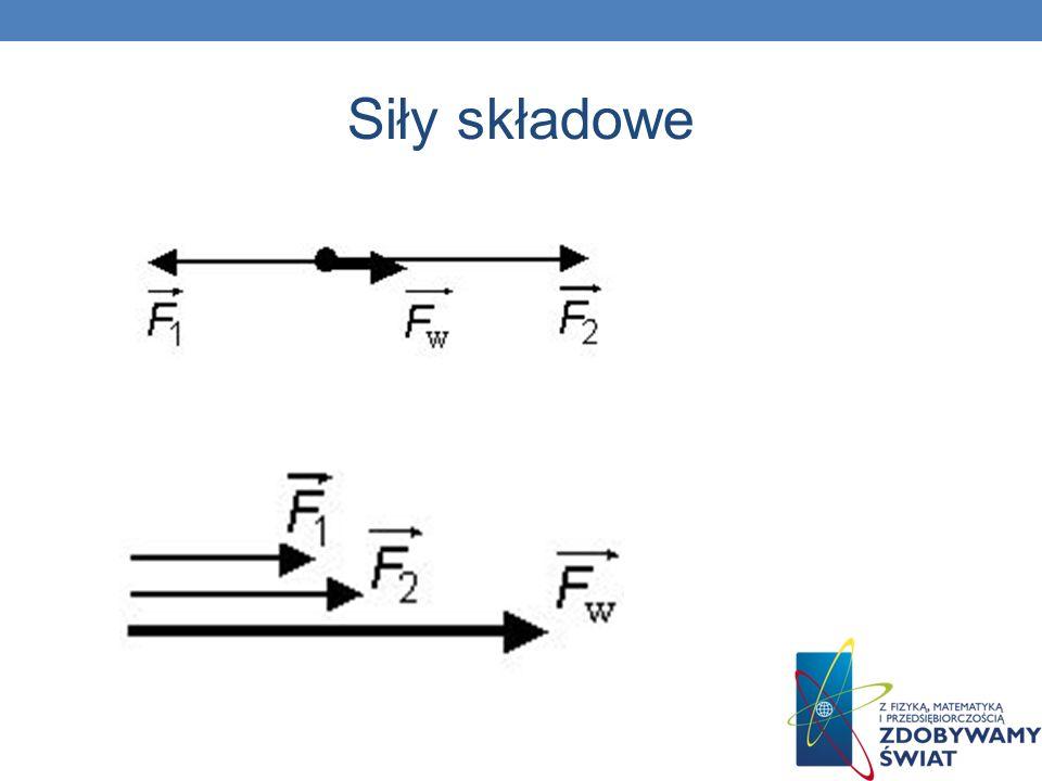 II zasada dynamiki Newtona Jeśli siły działające na ciało nie równoważą się (czyli siła wypadkowa jest różna od zera), to ciało porusza się z przyspieszeniem wprost proporcjonalnym do siły wypadkowej, a odwrotnie proporcjonalnym do masy ciała.