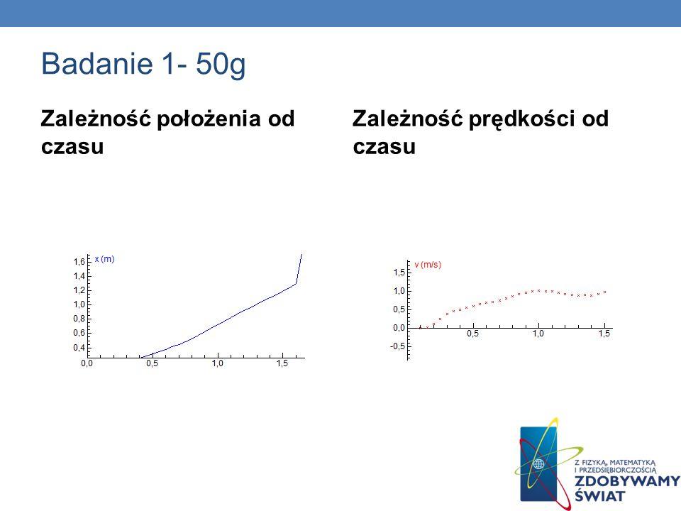 Badanie 2- 100 g Zależność położenia od czasu Zależność prędkości od czasu