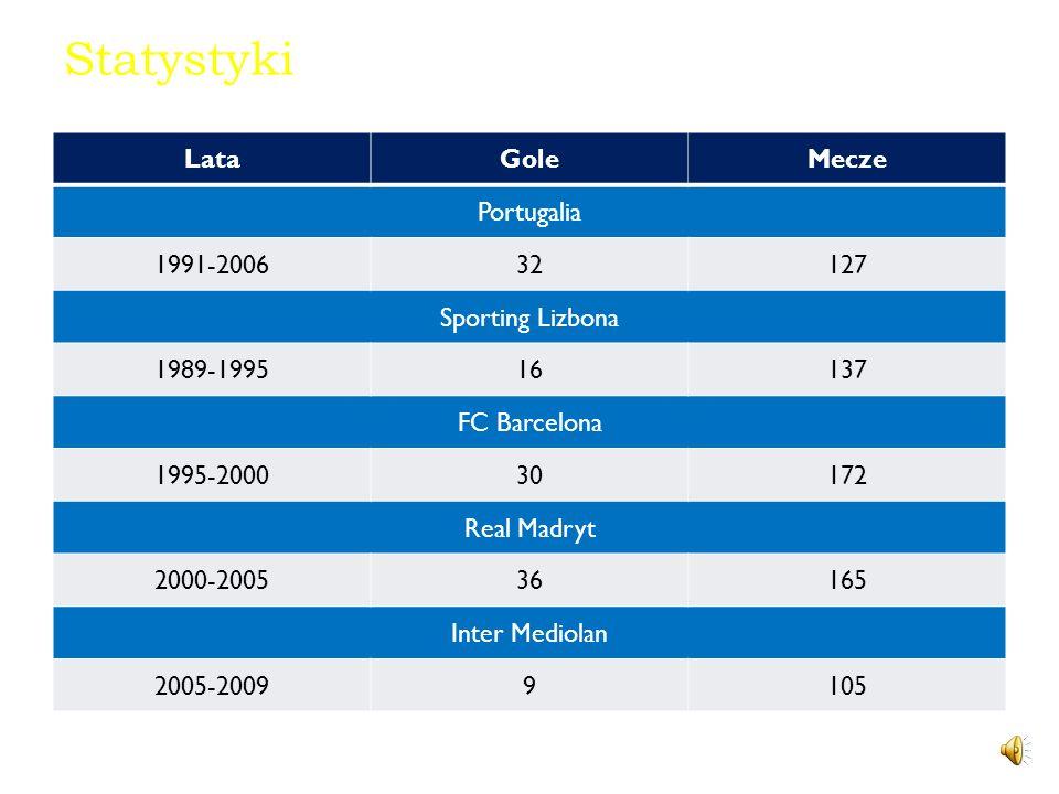 Statystyki LataGoleMecze Portugalia 1991-200632127 Sporting Lizbona 1989-199516137 FC Barcelona 1995-200030172 Real Madryt 2000-200536165 Inter Mediolan 2005-20099105