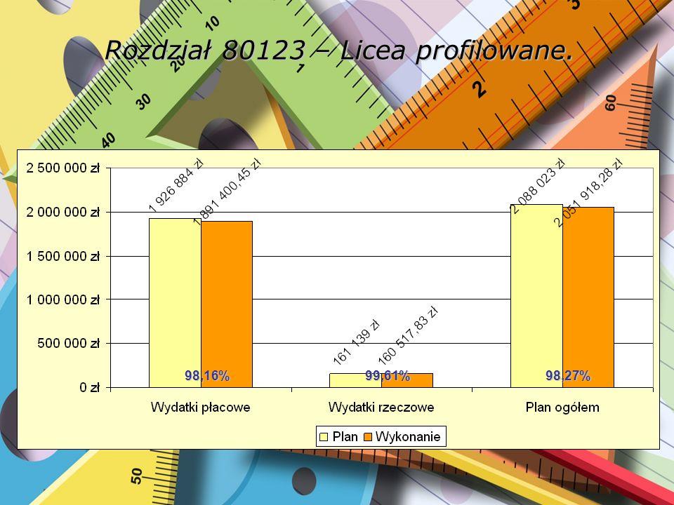 Rozdział 80130 – Szkoły zawodowe. 97,64%97,93%98,27%97,70%