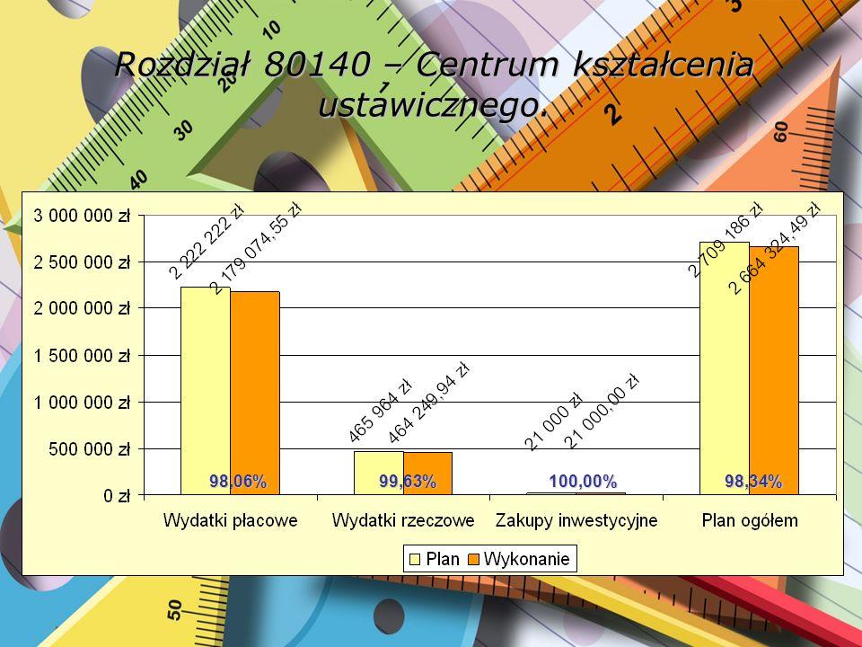 Dział 854 – Edukacyjna opieka wychowawcza. 98,64%94,81%99,87%97,72%