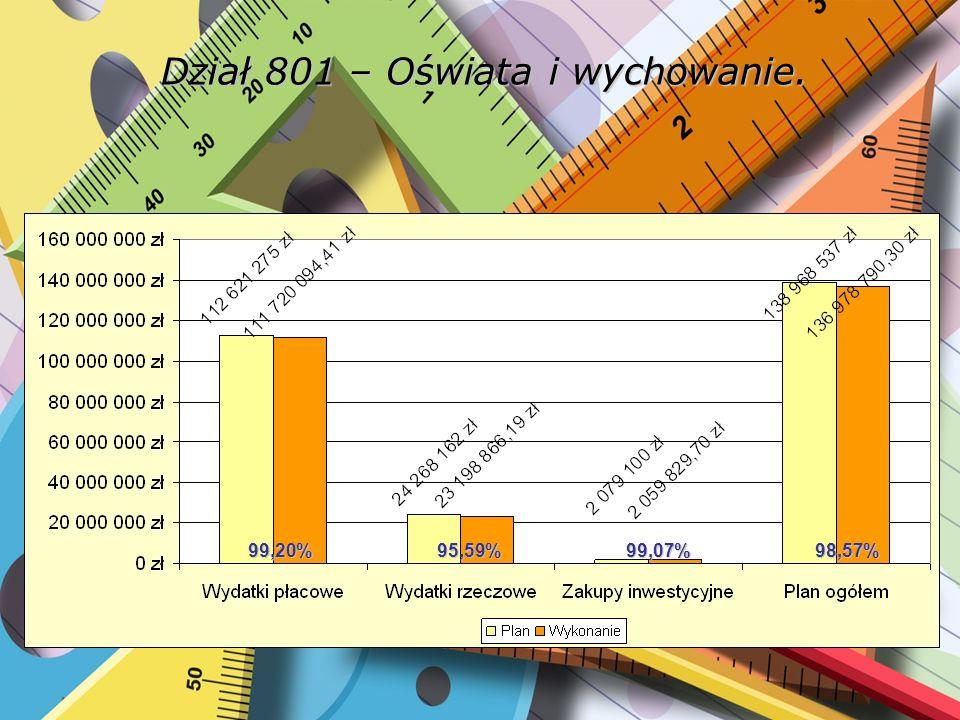 Rozdział 80101 – Szkoły podstawowe. 99,86%96,91%99,49%99,38%