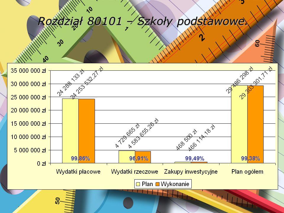 Rozdział 80103 – Oddziały przedszkolne przy szkołach podstawowych. 98,04%94,40% 96,54%