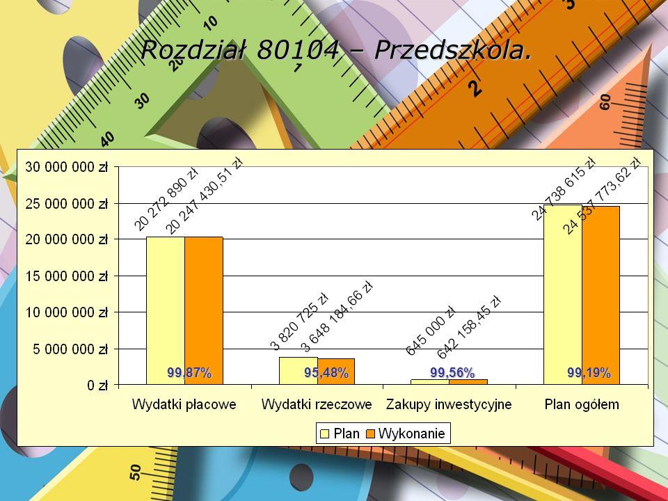 Rozdział 80105 – Przedszkole specjalne. 99,91%98,12%99,99%99,74%