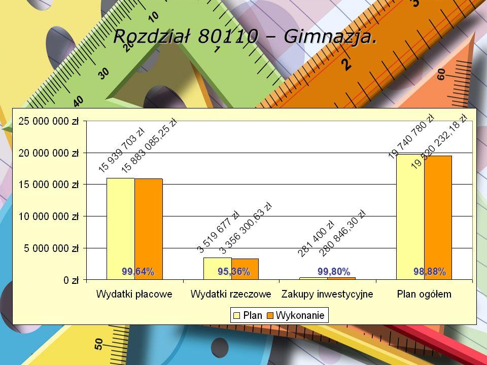 Rozdział 80114 - Zespoły obsługi ekonomiczno-administracyjnej szkół. 99,74%99,36%99,67%99,19%