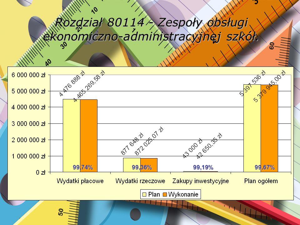 Rozdział 80120 – Licea ogólnokształcące. 99,07%95,12%97,29%98,44%