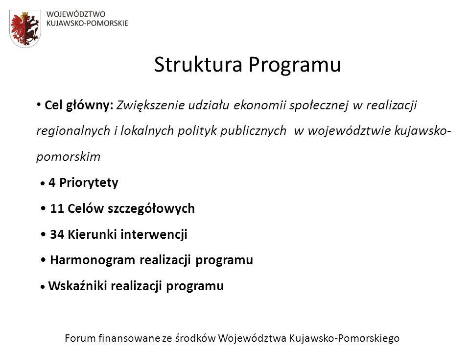 Priorytet 1 Poprawa efektywności i skali działania podmiotów ekonomii społecznej (PES) Cel szczegółowy: 1.1 Wzrost poziomu wiedzy i umiejętności kadry PES 1.2 Promocja marki i jakości PES 1.3 Zwiększenie udziału ekonomii społecznej w aktywizacji zawodowej i społecznej osób zagrożonych wykluczeniem społecznym Program – priorytety i cele szczegółowe Forum finansowane ze środków Województwa Kujawsko-Pomorskiego