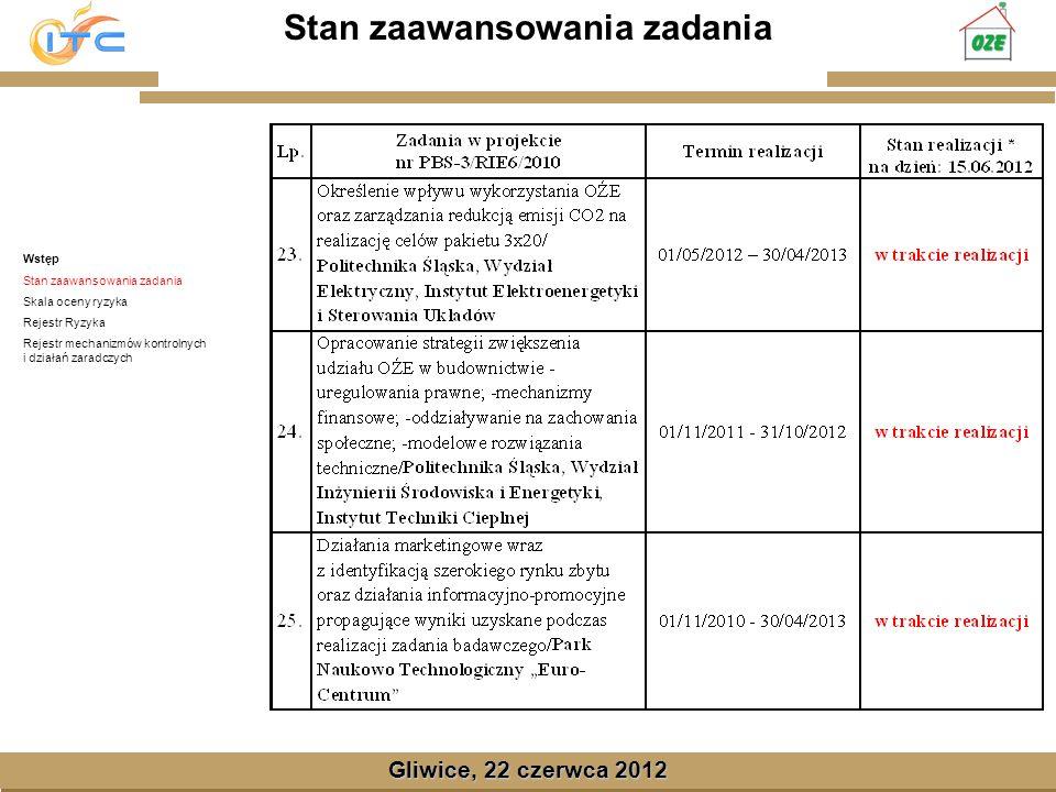 Gliwice, Lipiec 2008 Skala oceny ryzyka Gliwice, 22 czerwca 2012 Wstęp Stan zaawansowania zadania Skala oceny ryzyka Rejestr Ryzyka Rejestr mechanizmów kontrolnych i działań zaradczych