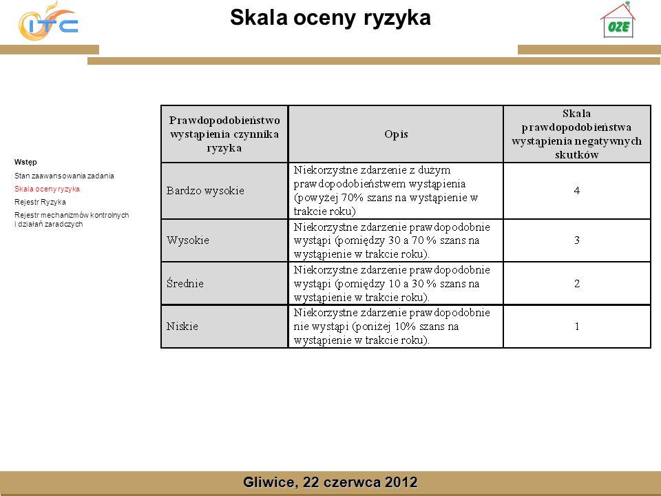 Gliwice, Lipiec 2008 Skala oceny ryzyka Wstęp Stan zaawansowania zadania Skala oceny ryzyka Rejestr Ryzyka Rejestr mechanizmów kontrolnych i działań zaradczych