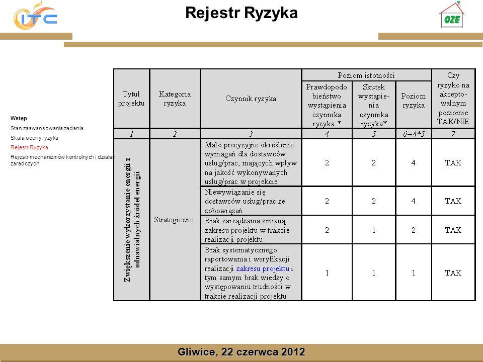 Gliwice, Lipiec 2008 Gliwice, 22 czerwca 2012 Rejestr Ryzyka Wstęp Stan zaawansowania zadania Skala oceny ryzyka Rejestr Ryzyka Rejestr mechanizmów kontrolnych i działań zaradczych