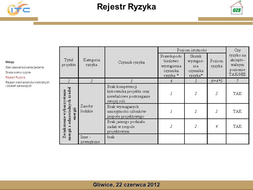 Gliwice, Lipiec 2008 Gliwice, 22 czerwca 2012 Rejestr mechanizmów kontrolnych i działań zaradczych Wstęp Stan zaawansowania zadania Skala oceny ryzyka Rejestr Ryzyka Rejestr mechanizmów kontrolnych i działań zaradczych