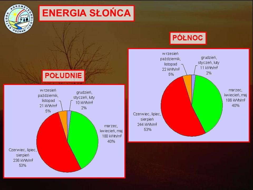 ENERGIA SŁOŃCA KOLEKTORY CIEPLNE W UE European Solar Thermal Industry Federation. 2010
