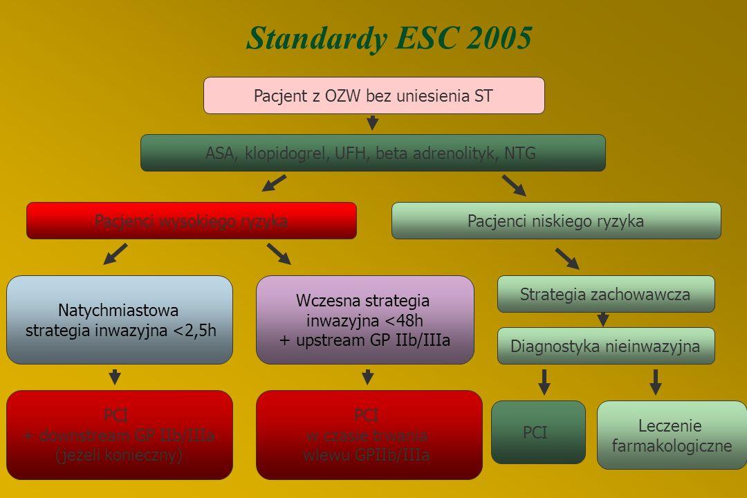 Pacjent z OZW bez uniesienia ST ASA, klopidogrel, UFH, beta adrenolityk, NTG Pacjenci wysokiego ryzykaPacjenci niskiego ryzyka Wczesna strategia inwazyjna <48h + upstream GP IIb/IIIa Natychmiastowa strategia inwazyjna <2,5h Strategia zachowawcza Diagnostyka nieinwazyjna PCI + downstream GP IIb/IIIa (jeżeli konieczny) PCI w czasie trwania wlewu GPIIb/IIIa PCI Leczenie farmakologiczne Standardy ESC 2005