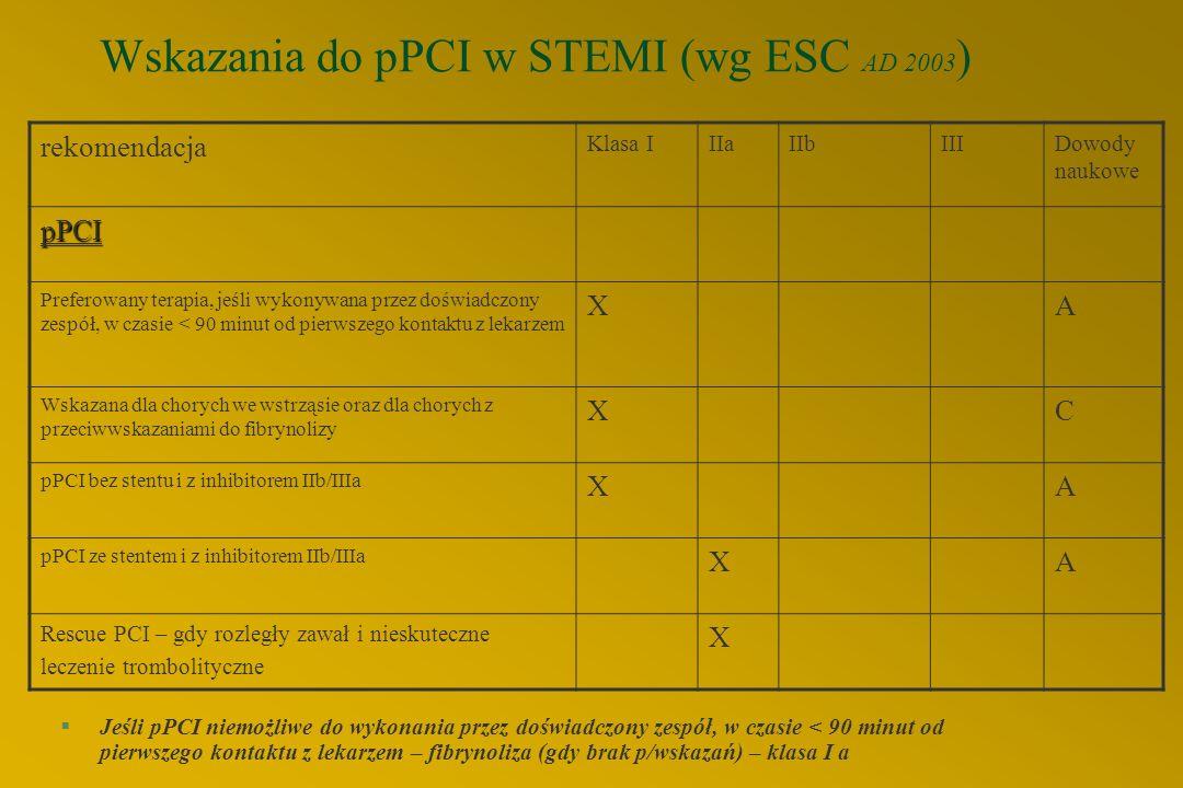 Wskazania do pPCI w STEMI (wg ESC AD 2003 ) §Jeśli pPCI niemożliwe do wykonania przez doświadczony zespół, w czasie < 90 minut od pierwszego kontaktu z lekarzem – fibrynoliza (gdy brak p/wskazań) – klasa I a rekomendacja Klasa IIIaIIbIIIDowody naukowe pPCI Preferowany terapia, jeśli wykonywana przez doświadczony zespół, w czasie < 90 minut od pierwszego kontaktu z lekarzem XA Wskazana dla chorych we wstrząsie oraz dla chorych z przeciwwskazaniami do fibrynolizy XC pPCI bez stentu i z inhibitorem IIb/IIIa XA pPCI ze stentem i z inhibitorem IIb/IIIa XA Rescue PCI – gdy rozległy zawał i nieskuteczne leczenie trombolityczne X