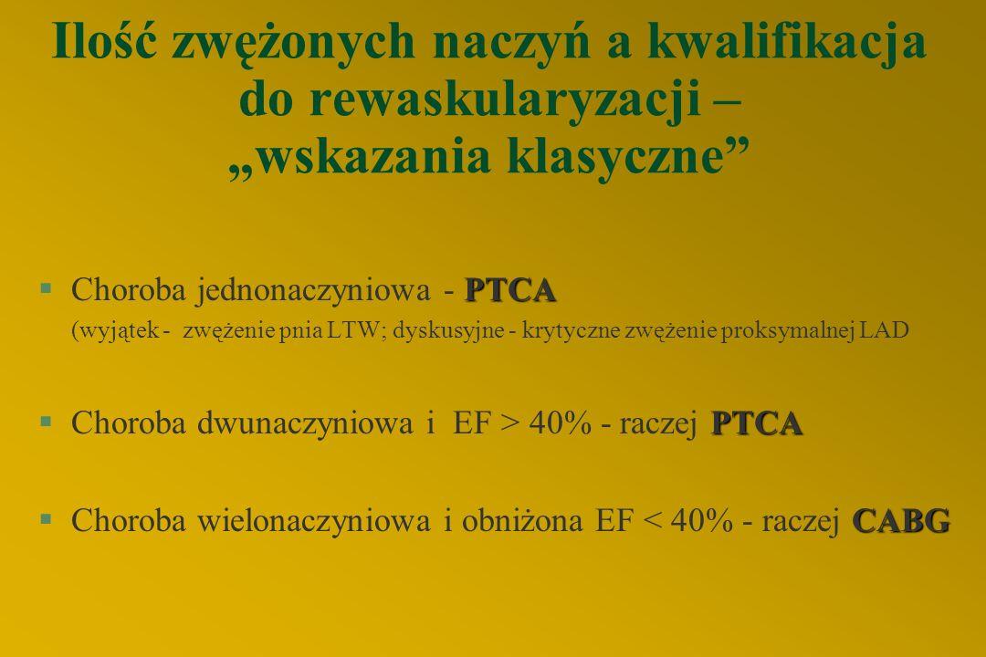 """Ilość zwężonych naczyń a kwalifikacja do rewaskularyzacji – """"wskazania klasyczne PTCA §Choroba jednonaczyniowa - PTCA (wyjątek - zwężenie pnia LTW; dyskusyjne - krytyczne zwężenie proksymalnej LAD PTCA §Choroba dwunaczyniowa i EF > 40% - raczej PTCA CABG §Choroba wielonaczyniowa i obniżona EF < 40% - raczej CABG"""