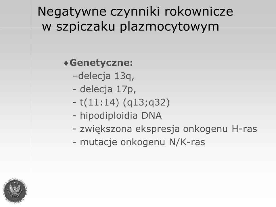 Negatywne czynniki rokownicze w szpiczaku plazmocytowym Biochemiczne podwyższony stężenie  2 mikroglobuliny >6 mg/l  podwyższony stężenie IL6(>6 mg/l)  podwyższone stężenie CRP (>6 mg/l)  podwyższone stężenie LDH  duże stężenie rozpuszczalnej formy CD56 (sCD56) w surowicy