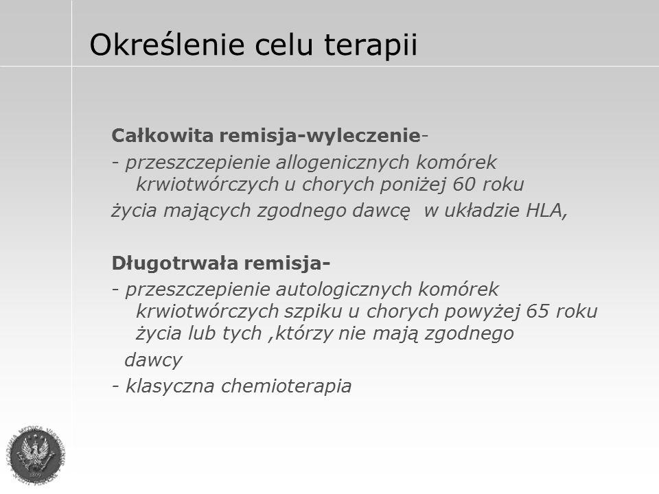 Rodzaj terapii Leczenie indukcyjne I-Melfalan Leczenie indukcyjne II-VAD + PBSCT Leczenie indukcyjne III-klasyczna chemioterapia Leczenie postaci opornych IV