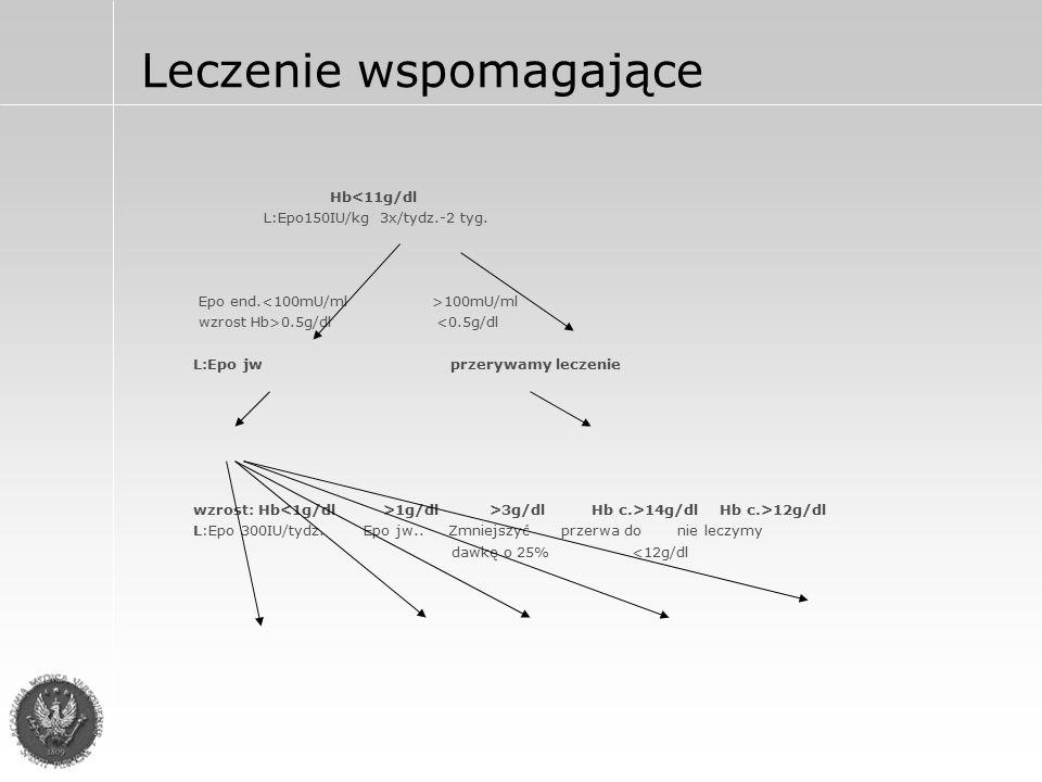 Zwalczanie hiperkalcemii: wymuszanie diurezy przez podawanie furosemidu po uprzednim nawodnieniu 0,9%NaCl podawanie sterydów - Dexaven 2 - 3 amp/dz i.v.