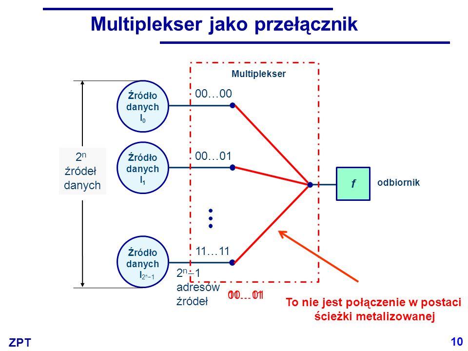 ZPT Demultiplekser gdzie P k (A) oznacza pełny iloczyn zmiennych a n–1,...,a 0, prostych lub zanegowanych, zgodnie z reprezentacją binarną liczby k = L(A) 11 N = 2 n wyjść Wejścia adresowe Wejście informacyjne Wejście zezwalające