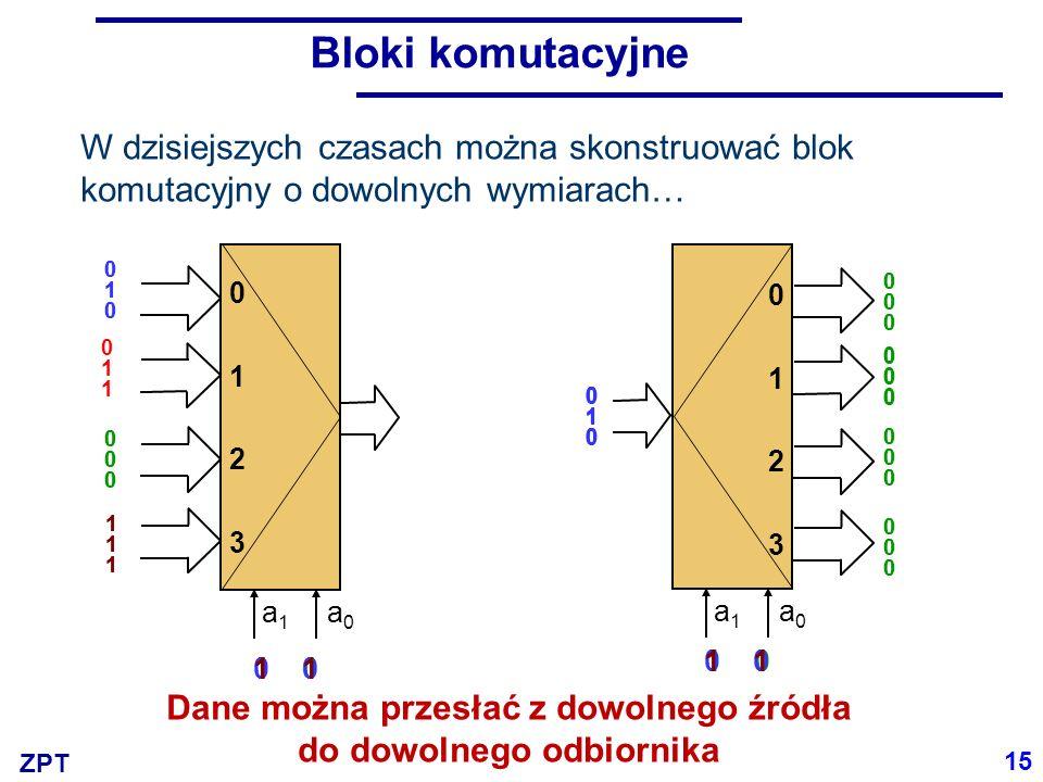 ZPT y =  (1,7,11,13,14,15) 16 MUX/DMUX w realizacji funkcji boolowskich x3x2x1x0x3x2x1x0 1 y 0 1 2 3 4 5 6 7 8 9 10 11 12 13 14 15 x3x2x1x0x3x2x1x0 0 1 2 3 4 5 6 7 8 9 10 11 12 13 14 15 y 00000000000000000000 111111111111