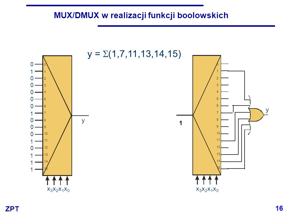ZPT 17 Bezpośrednie zastosowanie MUX/DMUX do realizacji funkcji boolowskich … należy odłożyć do kosza.