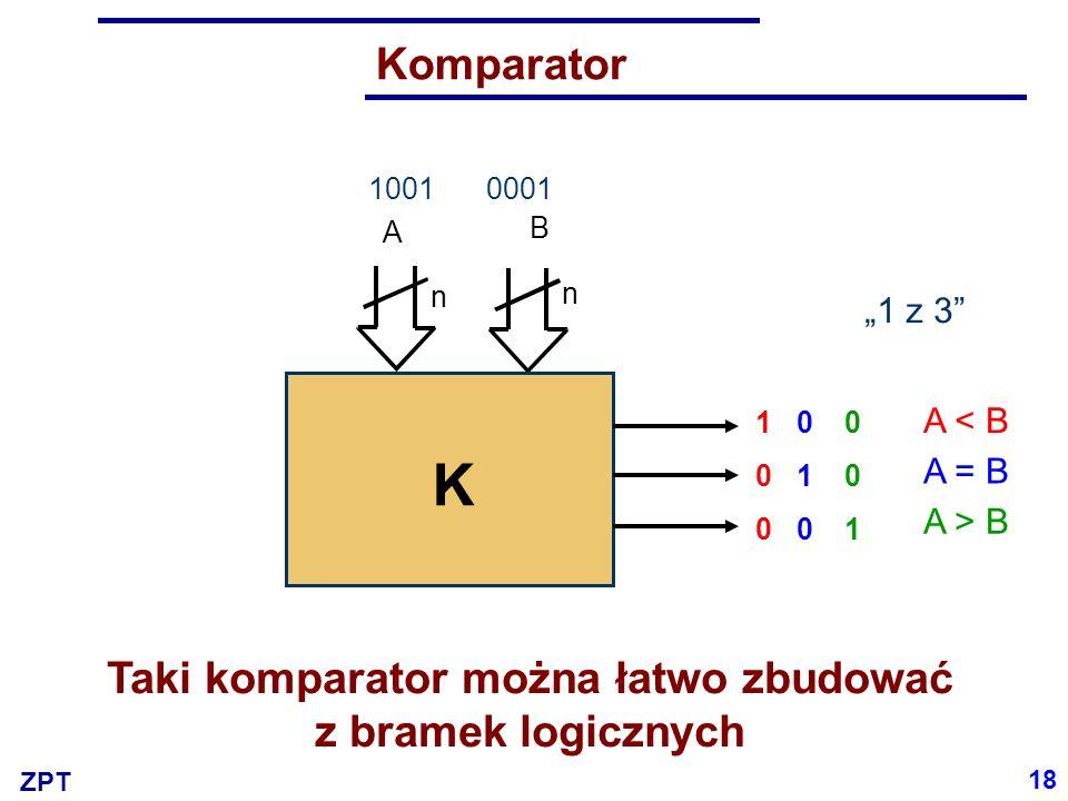 ZPT Komparator Metody syntezy logicznej można wspomagać intuicją inżynierską A n B n K 19 a3a3 a2a2 a1a1 a0a0 b3b3 b2b2 b1b1 b0b0 Y1Y1 Y2Y2 Y3Y3 00000000010 00010000100...........