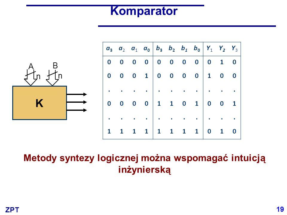 ZPT Komparator dla liczb 4-bitowych A = a 3 a 2 a 1 a 0 B = b 3 b 2 b 1 b 0 A > B = A < B = A eq B = i 3 i 2 i 1 i 0 i 0 i 1 i 2 i 3 a3b3a2b2a1b1a0b0a3b3a2b2a1b1a0b0 20 A 1000 B 0- - - Zawsze A > B, jeśli a 3 = 1 i jeśli b 3 = 0