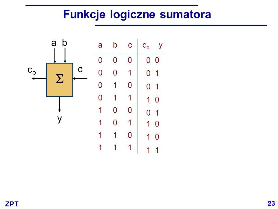 ZPT Funkcje logiczne sumatora abccoco y 000 001 010 011 100 101 110 111 ab c00011110 00101 11010 ab c00011110 00010 10111 24 y coco c  a b 0 0 1 1 0 0 1 1 0 1