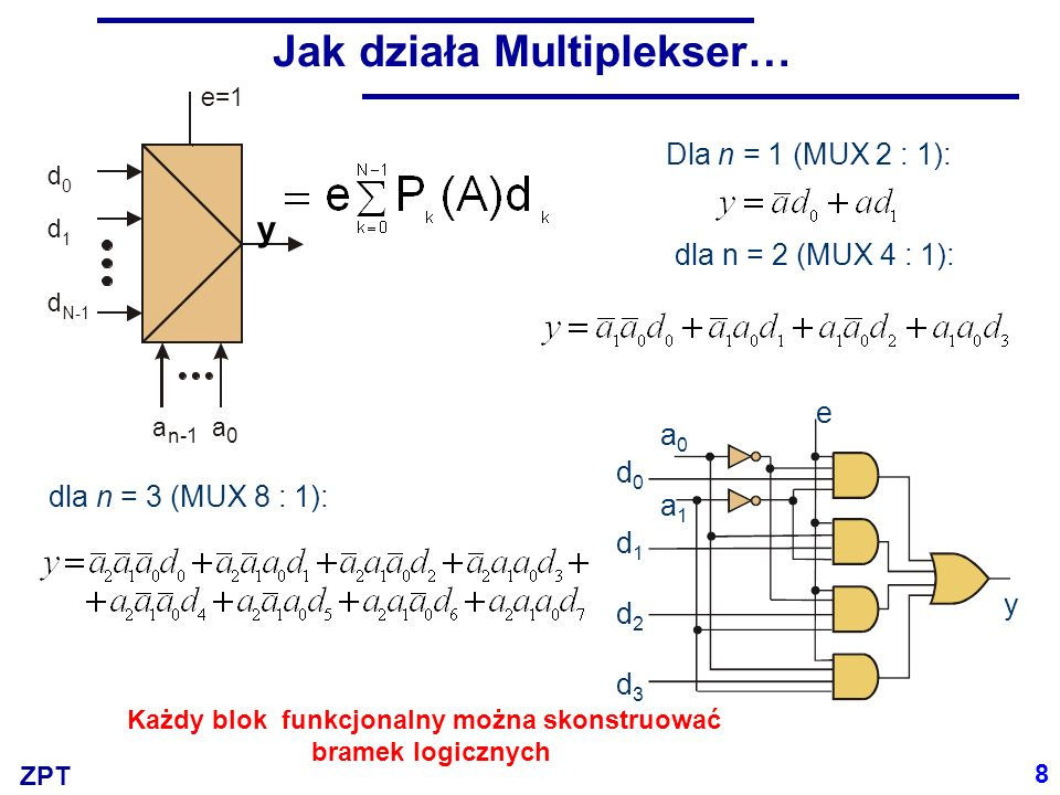ZPT a 1 a 0 d d d 0 1 3 d d 2 d 9 =0 0 =0 1 y=d 0 y=d 1 =1=1 =0=0 =0=0 =0=0 Multiplekser jako przełącznik 0 0 0 1 1 0 1 1 0 1 1