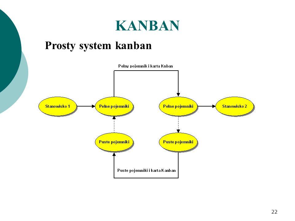 KANBAN System kanban z użyciem dwóch kart 23 Puste pojemniki Pełne pojemniki Puste pojemniki