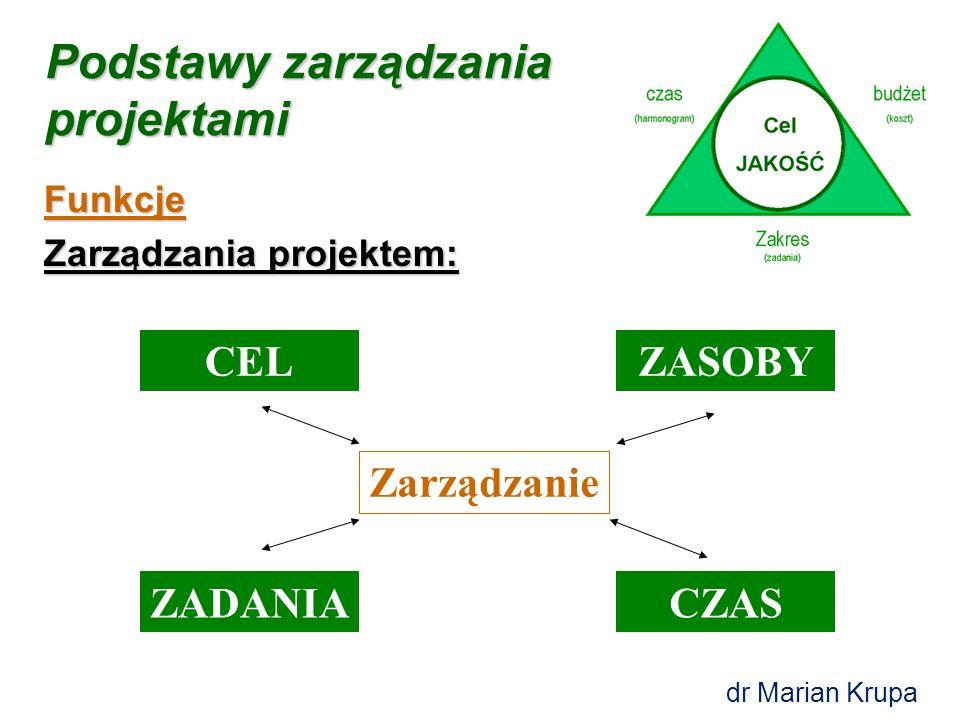 Podstawy zarządzania projektami CEL ZADANIA ZASOBY CZAS Zarządzanie dr Marian Krupa Funkcje Zarządzania projektem: