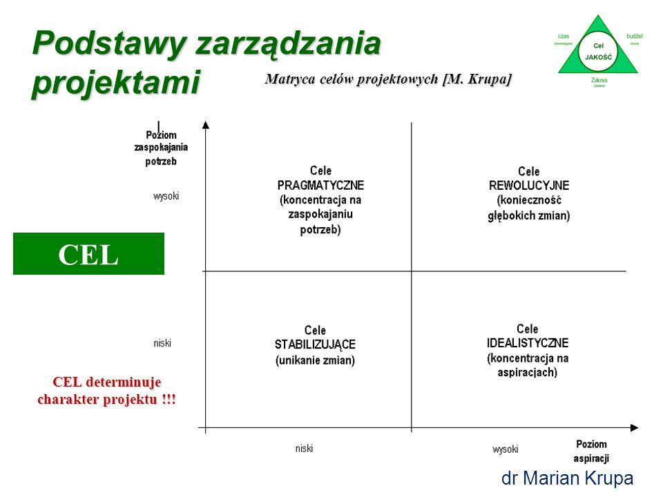 Podstawy zarządzania projektami CEL dr Marian Krupa Matryca celów projektowych [M.
