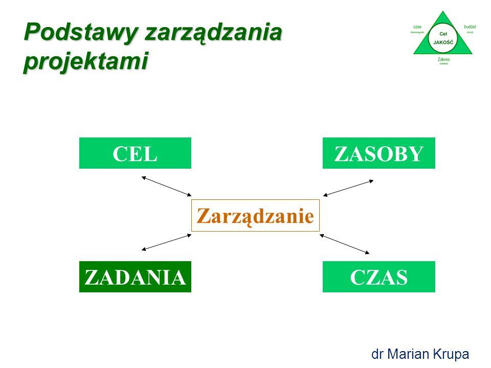 Podstawy zarządzania projektami CEL ZADANIA ZASOBY CZAS Zarządzanie dr Marian Krupa