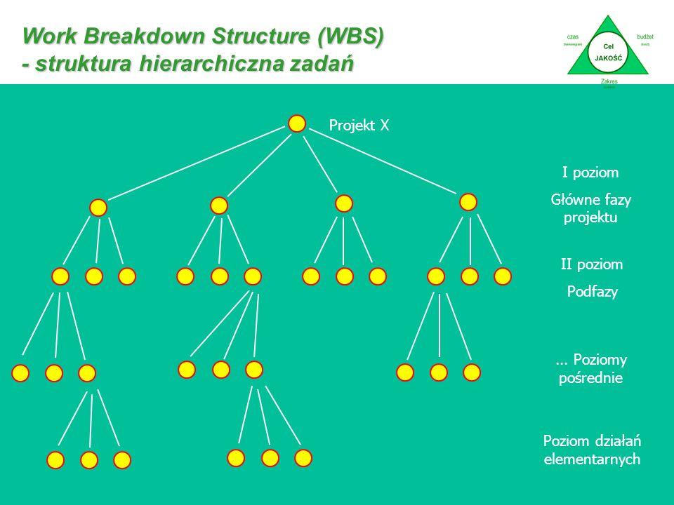 Work Breakdown Structure (WBS) - struktura hierarchiczna zadań Projekt X I poziom Główne fazy projektu II poziom Podfazy...