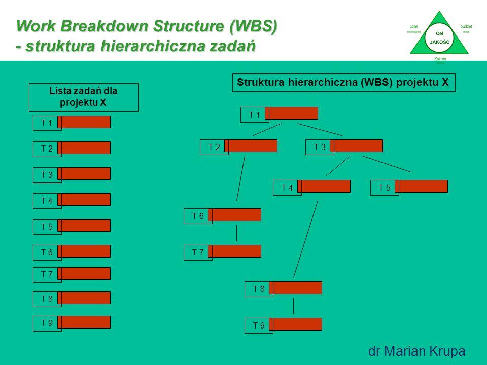 Work Breakdown Structure (WBS) - struktura hierarchiczna zadań T 1 T 2 T 3 T 4 T 5 T 6 T 7 T 8 T 9 Lista zadań dla projektu X T 1 T 2T 3 T 4T 5 T 6 T 7 T 8 T 9 Struktura hierarchiczna (WBS) projektu X dr Marian Krupa