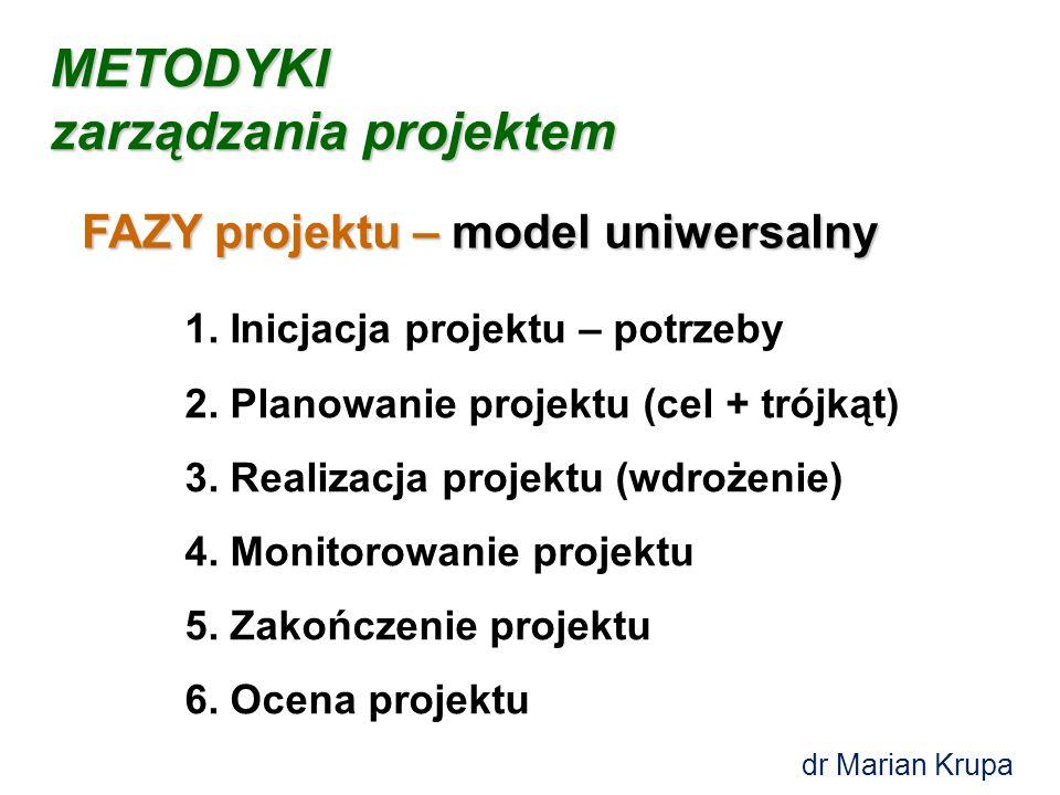1.Inicjacja projektu – potrzeby 2. Planowanie projektu (cel + trójkąt) 3.