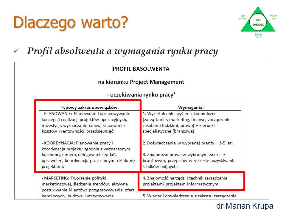 Dlaczego warto? Profil absolwenta a wymagania rynku pracy dr Marian Krupa