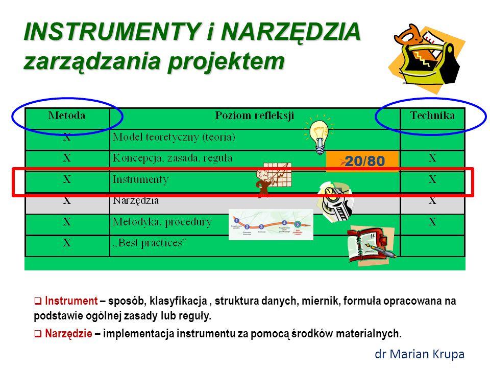 INSTRUMENTY i NARZĘDZIA zarządzania projektem  Instrument – sposób, klasyfikacja, struktura danych, miernik, formuła opracowana na podstawie ogólnej zasady lub reguły.