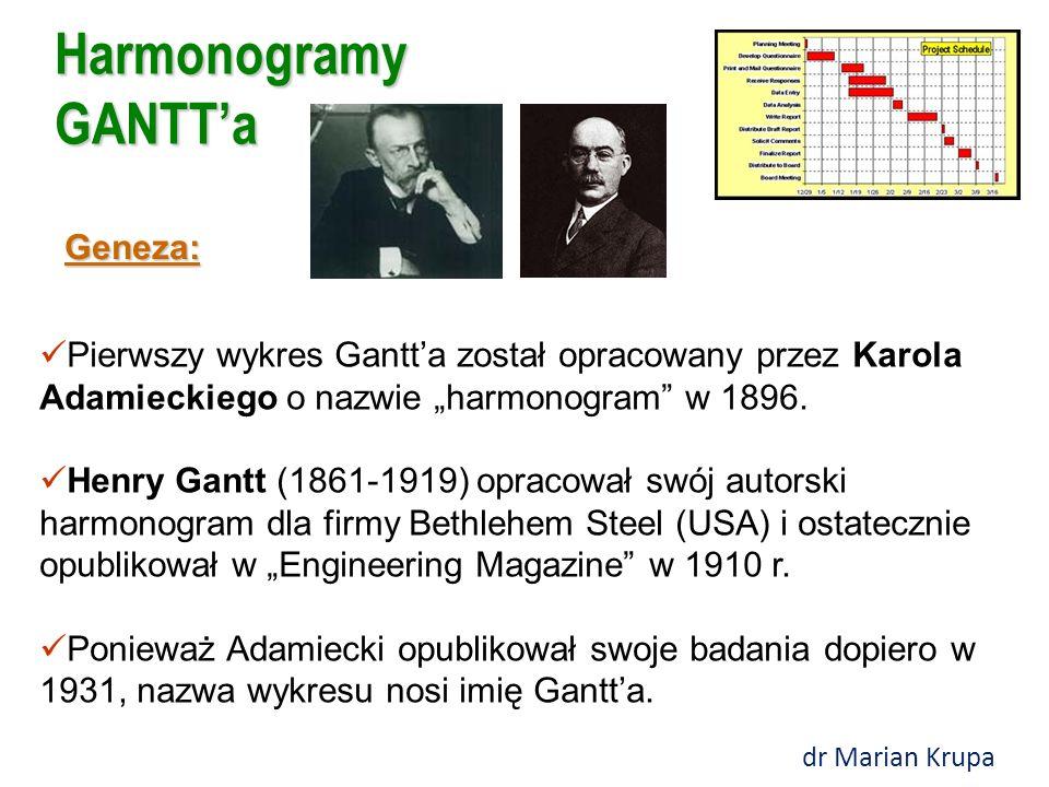 """Harmonogramy GANTT'a Geneza: Pierwszy wykres Gantt'a został opracowany przez Karola Adamieckiego o nazwie """"harmonogram w 1896."""