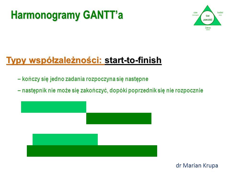 Typy współzależności: start-to-finish – kończy się jedno zadania rozpoczyna się następne – następnik nie może się zakończyć, dopóki poprzednik się nie rozpocznie Harmonogramy GANTT'a dr Marian Krupa
