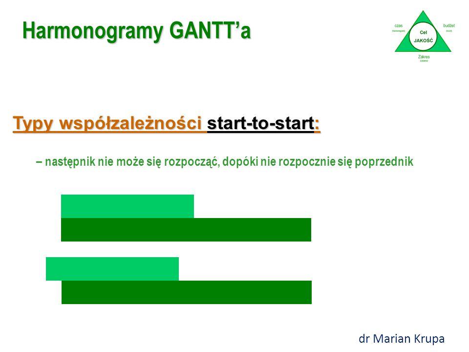 Typy współzależności start-to-start: – następnik nie może się rozpocząć, dopóki nie rozpocznie się poprzednik Harmonogramy GANTT'a dr Marian Krupa