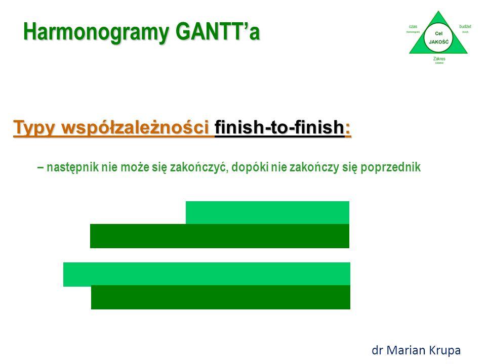 Typy współzależności finish-to-finish: – następnik nie może się zakończyć, dopóki nie zakończy się poprzednik Harmonogramy GANTT'a dr Marian Krupa