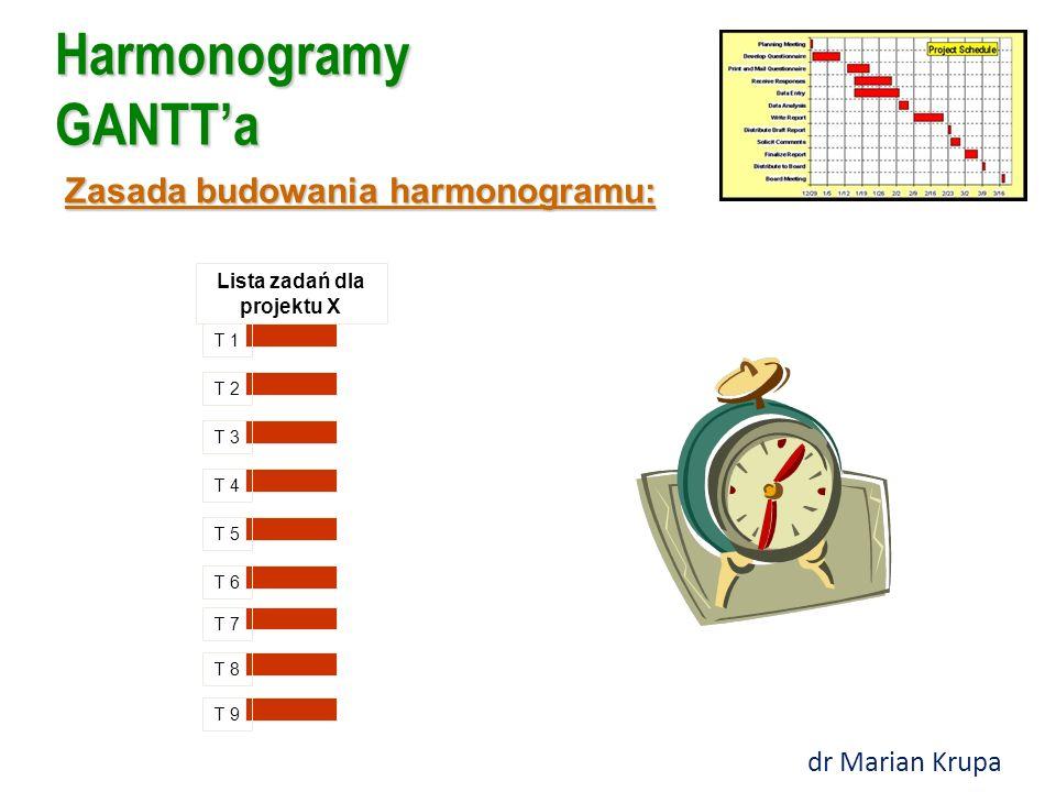Harmonogramy GANTT'a Zasada budowania harmonogramu: T 1 T 2 T 3 T 4 T 5 T 6 T 7 T 8 T 9 Lista zadań dla projektu X dr Marian Krupa